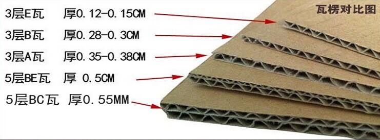 郑州qy288千赢国际常用瓦楞纸板的瓦楞楞型 A.C,B,E,